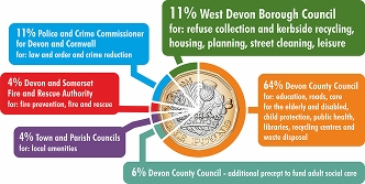 A pie chart, styled like a £1 coin, showing the percentage of council tax which goes to West Devon Borough Couniul (11%), Devon County Council (70%), Town and Parish Councils (4%), Police (11%) and Fire (4%)