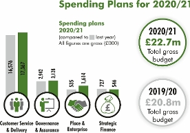 A bar graph showing the amount WDBC spent on customer service and delivery, governance and assurance, place and enterprise and strategic finance in 2019/20 compared with the amount planned to spend in 2020/21